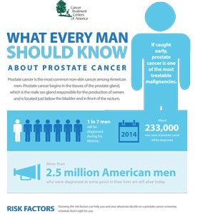 As we have mentioned all month, men should see their doctor at least once a year and get their recommended screenings so that diseases such as prostate cancer can be detected earlier when it is easier to treat. Another important step men (and women) should take to benefit their health is to find out about their family health history. For prostate cancer, men with a family history of the disease are twice as likely to develop the disease. This is the case for many cancers and other diseases.