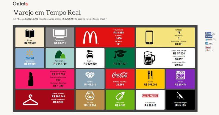 Veja dados surpreendentes e curiosos do que é gasto em tempo real no mercado varejista do Brasil neste #infografico http://www.guiato.com.br/info/varejo-em-tempo-real/