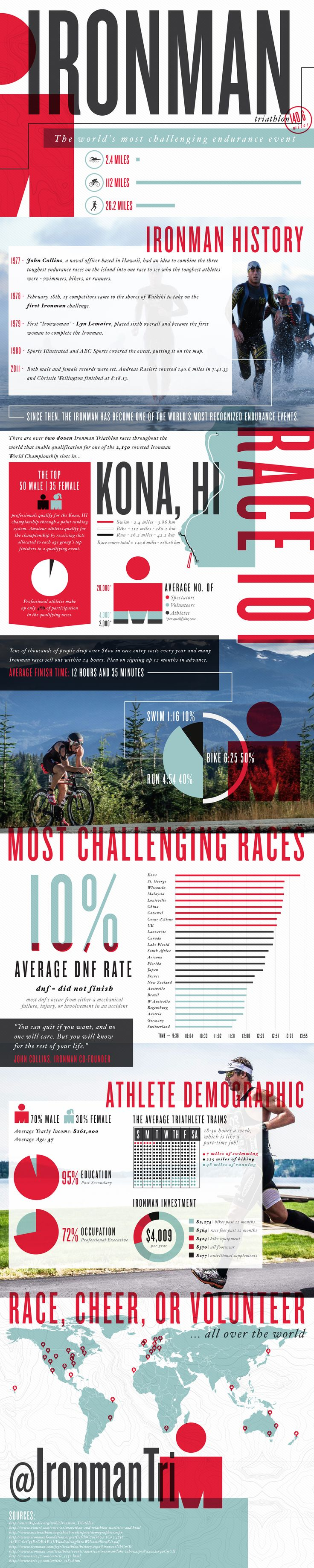 Ironman Triathlon: An Endurance Event | Infographic - Lemonly