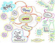 Create a Mind Map: Learn How to Mind Map from this Colorful Mind Map Example! Great idea for a journal page.
