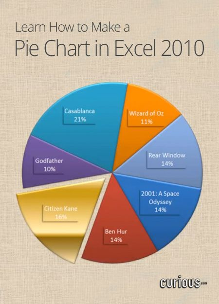 Are you hungering for new Microsoft Excel skills? Learn how to make a pie chart, which tracks the distribution of data across multiple categories.