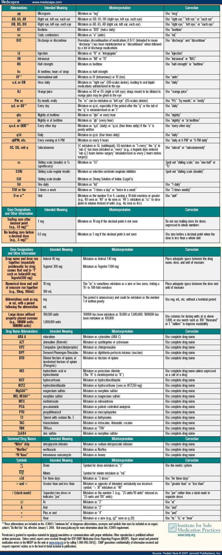 Medical Abbreviations And Symbols Multispecialty Medicinskij Medicinskaya Terminologiya Medicina