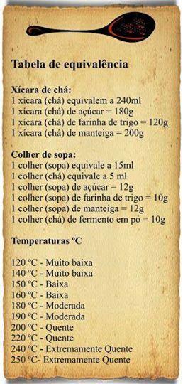 Tabela de Equivalência - Fundamental na Cozinha