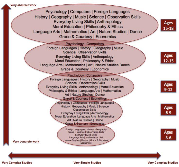 Spiral of the Montessori Curriculum (ages 3-18)