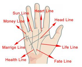 Palm reading is as prominent and believed as horoscope. Where there are people how find palm reading more authentic and believable there are also those who does not believe in any of them.