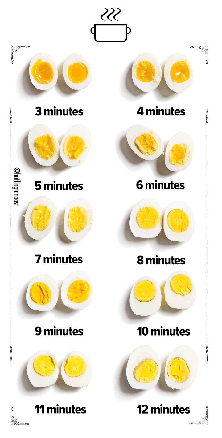 A Visual Guide To Boiling Eggs With The Yolks Of Your Dreams