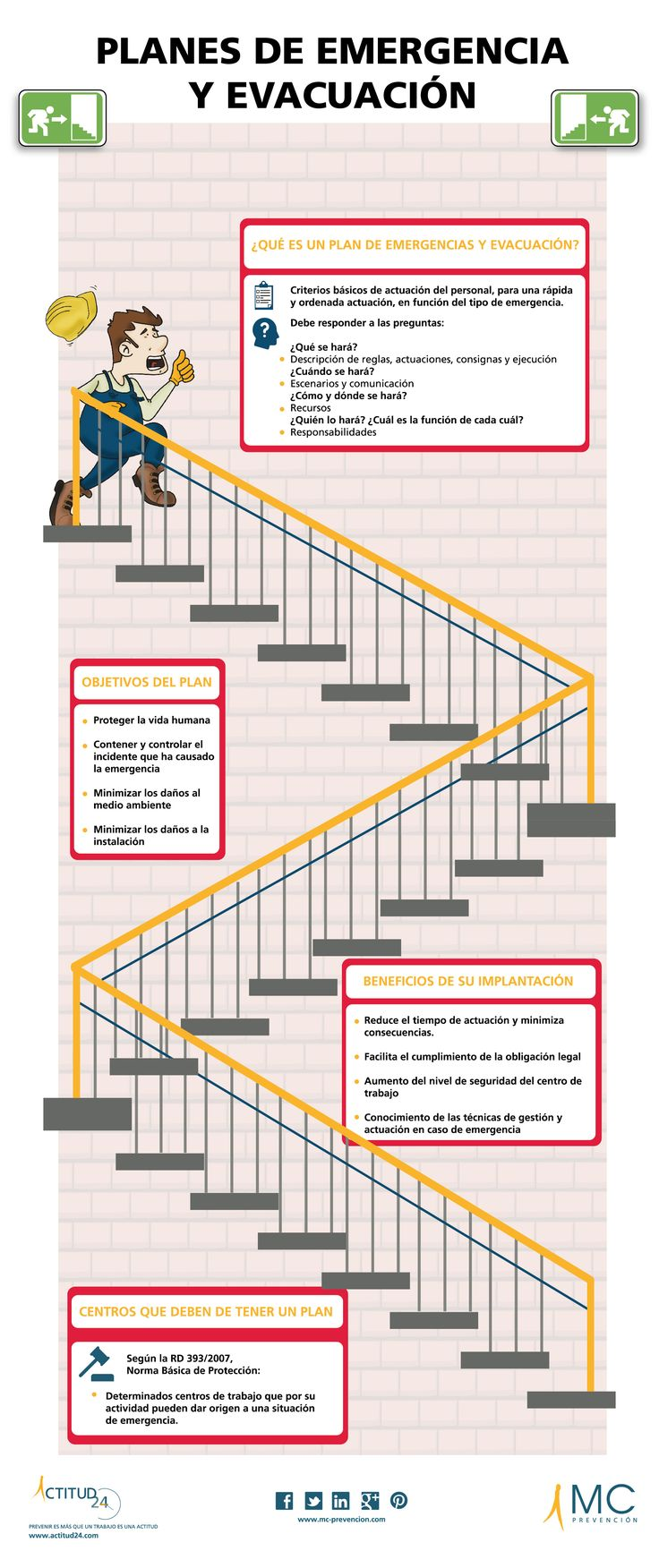 Infografia Prevención de riesgos Laborales. Explicado en qué consiste un plan de emergencia y evacuación para la empresa.
