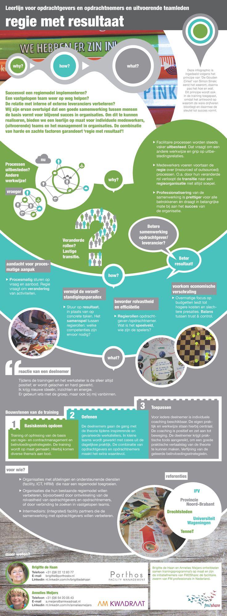 Infographic Porthos & AM Kwadraat: training 'Regie met resultaat'.