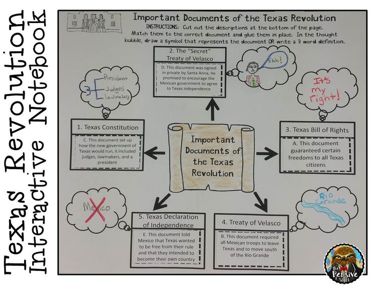 4th grade Texas history--Interactive notebook activity to teach about the important documents of the Texas Revolution.  Students match the document and its purpose.  Documents include the Treaty of Velasco, Texas Constitution, Texas Bill of Rights, and the Texas Declaration of Independence.  Great for interactive notebooks - INB.