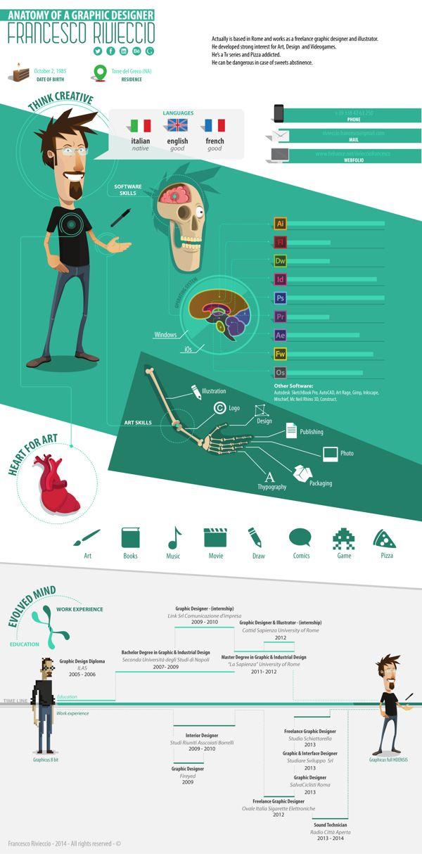 anatomy of a graphic designer by francesco rivieccio via behance cv designresume
