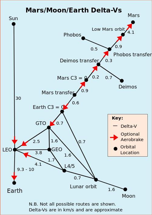 Delta-v budget - Wikipedia, the free encyclopedia - Delta-v needed for various orbital manoeuvers using conventional rockets.[7] See:[10][11] Red arrows show where optional aerobraking can be performed in that particular direction, black numbers give delta-v in km/s that apply in either direction. Lower-delta-v transfers than shown can often be achieved, but involve rare transfer windows or take significantly longer, see: fuzzy orbital transfers. Electric propulsion vehicles going from Mars…
