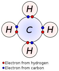 Atomic orbitals (except for s orbitals) have specific directional properties leading to different types of covalent bonds. Sigma bonds (σ bonds) are the strongest covalent bonds and are due to head-on overlapping of orbitals on two different atoms. A single bond is usually a sigma bond. Pi bonds are weaker and are due to lateral overlap between p (or d) orbitals. A double bond between two given atoms consists of one sigma and one pi bond, and a triple bond is one sigma and two pi bonds.