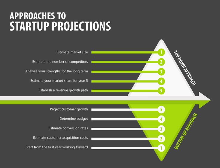 Startup projections, how to start http://equidam.com/blog/startup-projections-how-to-start/