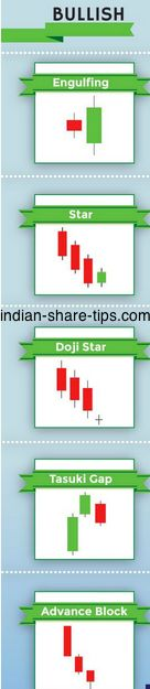 5 Bullish Candlesticks to Make Money in Market