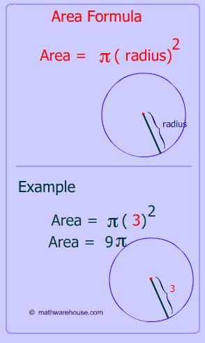 picture of area of a circle