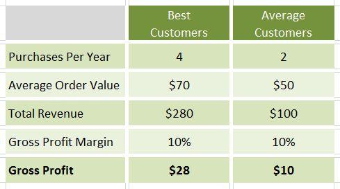 Analytics Tip #17: Calculate Customer Lifetime Value (