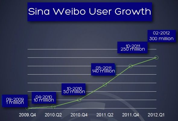 Sina published some new statistics about its microblogging service, Sina Weibo. More: http://www.techinasia.com/sina-weibo-breaks-300-million-registered-users-mobile-users-growing/