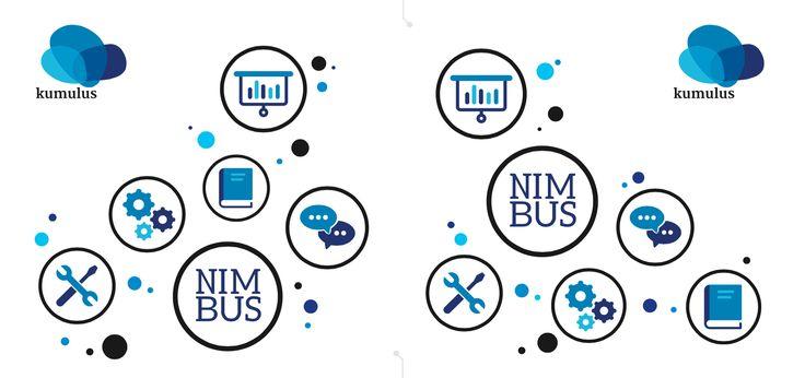 Moderationskarten für Social Media Workshops von kumulus.