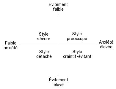 Quels sont les styles d'attachement dans les relations amoureuses? | Psychomédia