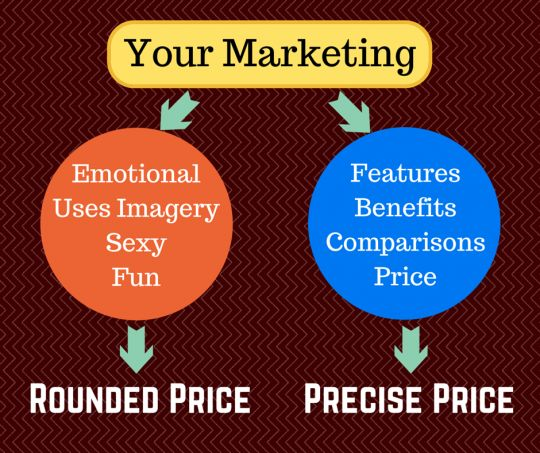 How to set the right price for your marketing projects (scheduled via http://www.tailwindapp.com?utm_source=pinterest&utm_medium=twpin&utm_content=post1422093&utm_campaign=scheduler_attribution)