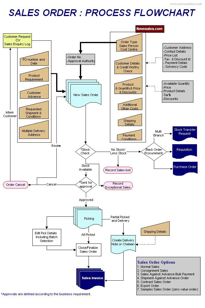 Process Flow Chart For Manufacturing Company Process Flow Chart Of Manufacturing Company Business Process Mapping Business Flow Chart Process Flow Chart