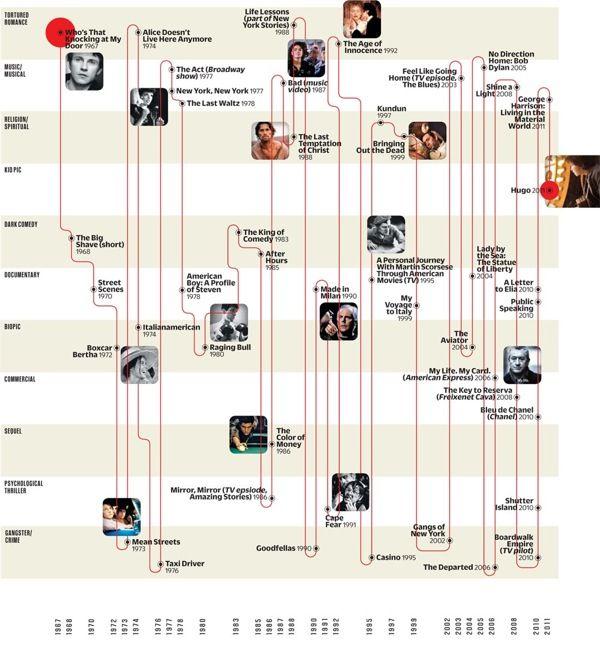 #Infographic: The Astoundingly Versatile Martin Scorsese