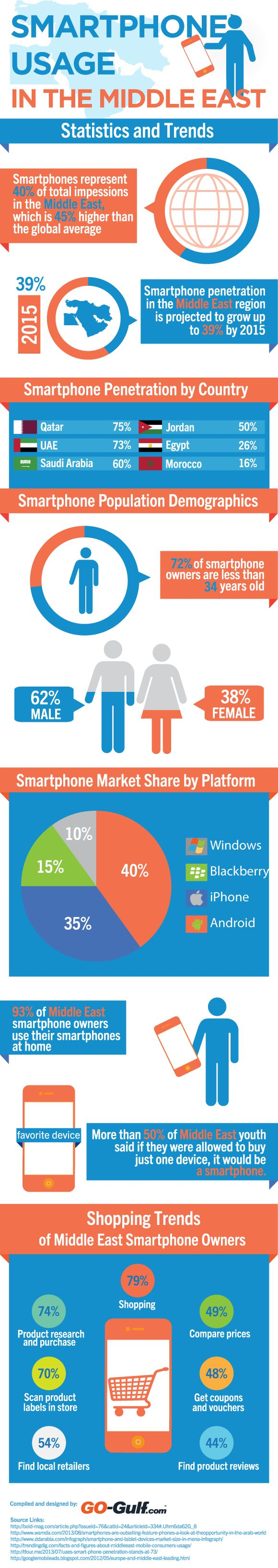 Smartphone Usage In The Middle East– Statistics And Trends [Infographic]