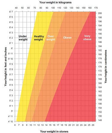 healthy weight for height where are you on this chart general