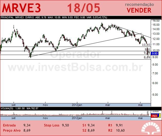 MRV - MRVE3 - 18/05/2012 #MRVE3 #analises #bovespa