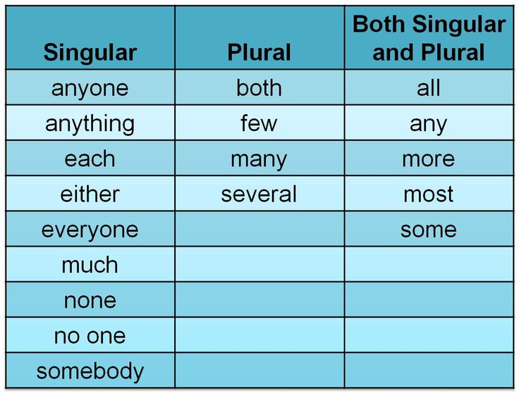 write five sentences using indefinite pronouns Indefinite – write an original sentence with each indirect pronoun is the indirect pronoun singular or plural in your sentence be sure to use the correct verb tense.