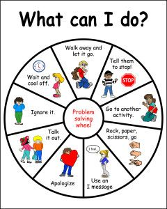 This wheel is a problem solving wheel. What can the child do in a certain situation? You can also leave the spaces blank so children can come up with their own strategies. *** This theme can also be used as a timeline for all the things that happened over the summer vacation etc. ** There is a link on the website to print out blank circles.