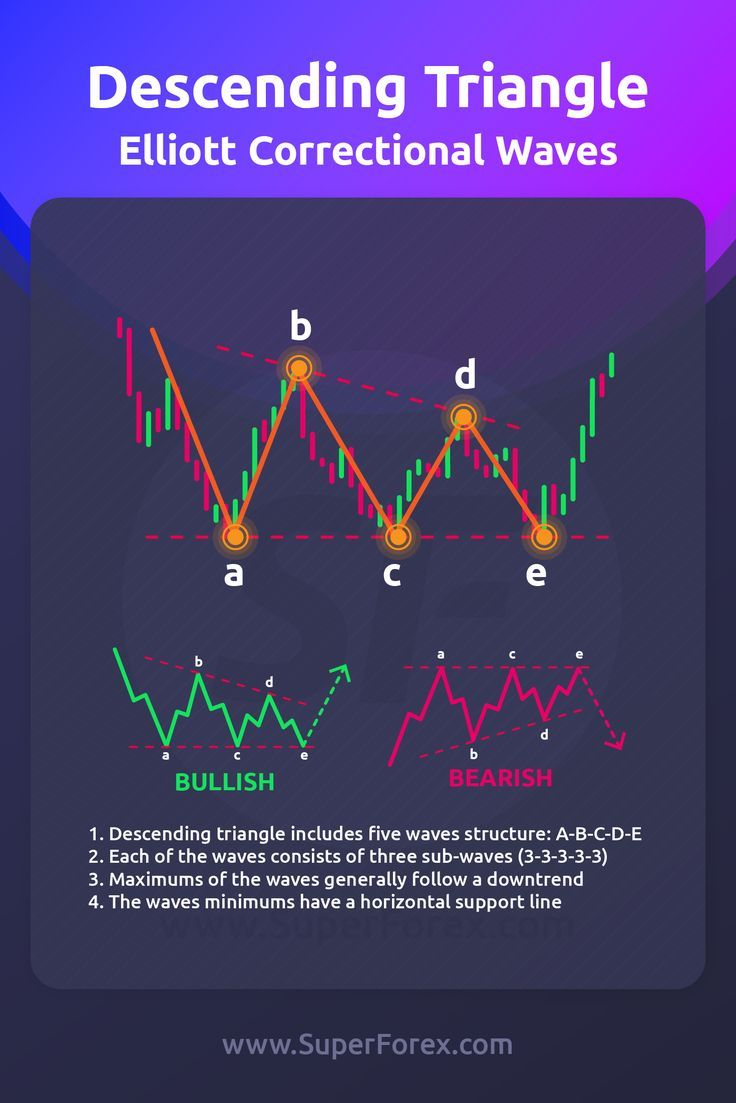 Free daily forex trading tips william wright unicom capital investments
