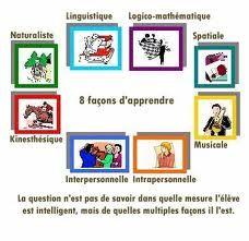 Motiver vers le français!: Parvenir à connaître vos élèves - Les Intelligences Multiples