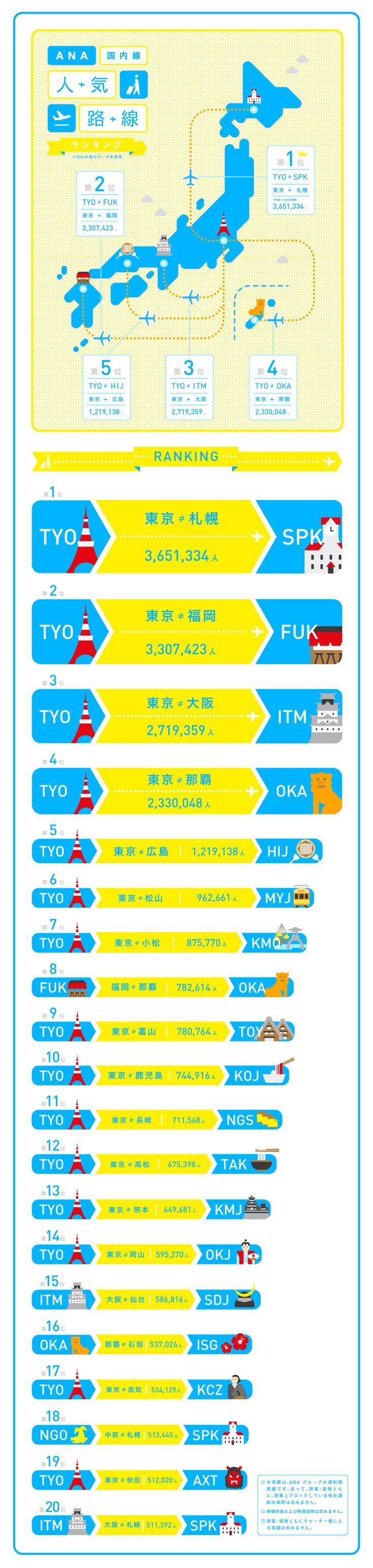 http://www.ana.co.jp/travelandlife/infographics/vol03/