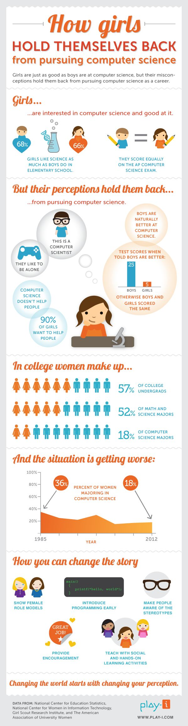 This girls in technology infographic shows that social and cultural perceptions are powerful in holding girls back from pursuing computer science care #infografía