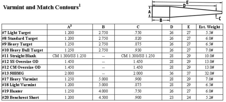 Long Rifle Barrel Tuner Analysis  Fea Dynamic Analysis Of