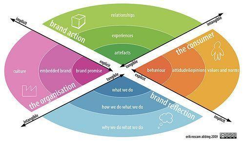 Startup infographic : Brand Relationship Model (c) Branddriveninnovation