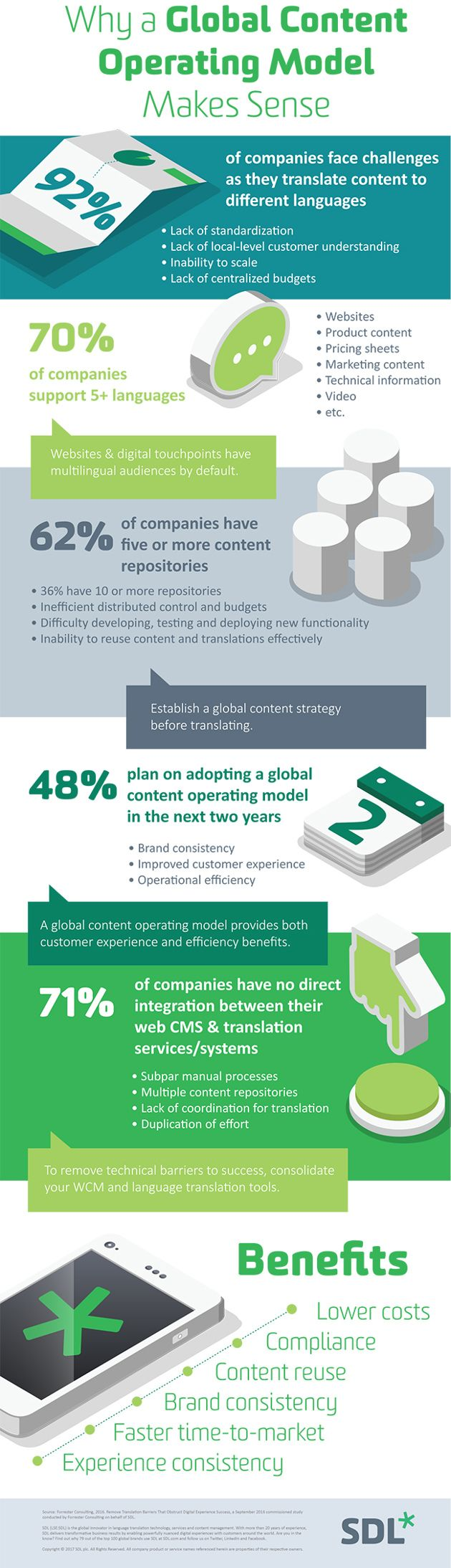 Why a Global Content Operating Model Makes Sense (Infographic)