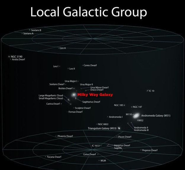 Earth in galactic perspective.