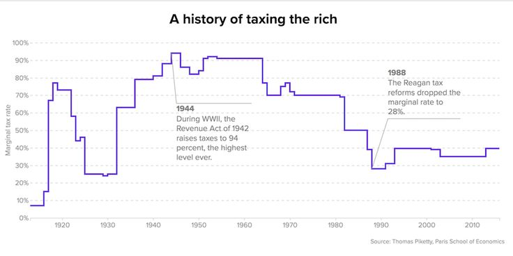 The GOP has historically claimed reducing the top tax rate will create economic growth, but that hasn't always happened.