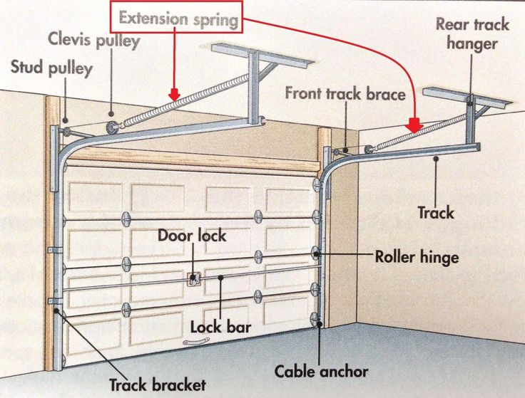 25 Best Ideas About Garage Door Replacement On Pinterest