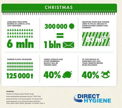 British Christmas Waste infographic