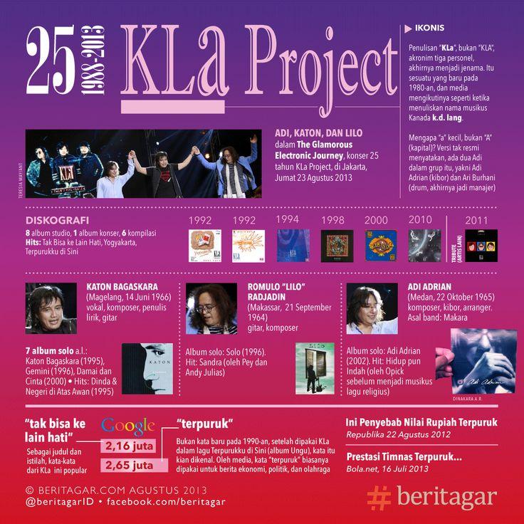 Di luar ingar bingar tentang konser Metallica di Jakarta kemarin (25/8/2013), pekan lalu dunia musik juga diwarnai 25 tahun KLa Project. Puncaknya adalah konser The Glamorous Electronics Journey, di Tennis Indoor, Senayan, Jakarta, Jumat (23/8/2013). http://beritagar.com/p/25-tahun-kla-project-menyebarkan-kata-8427