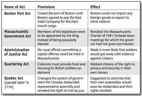 the intolerable acts coercive acts transformed The revolutionary war: how america became  they play in the earlier war that transformed america from a  due to the arbitrary and intolerable acts of the.