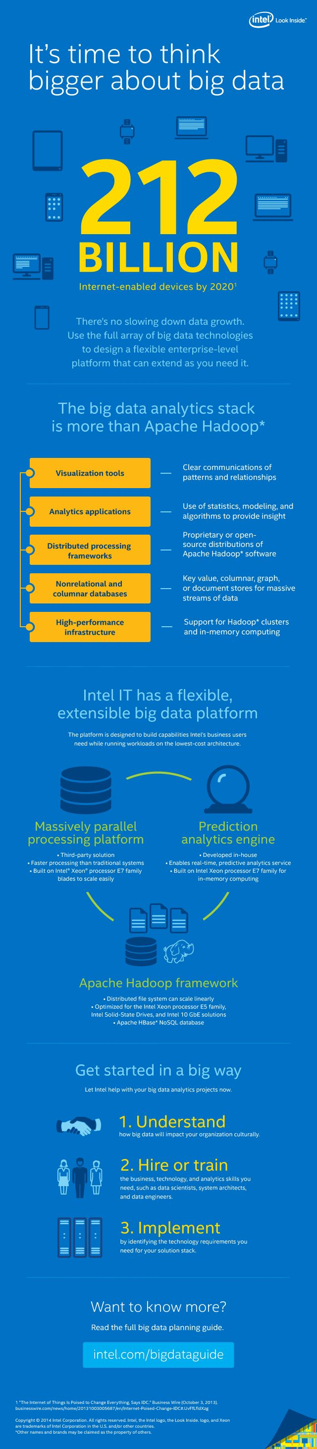 Getting Started with Big Data - Intel (640×2927)