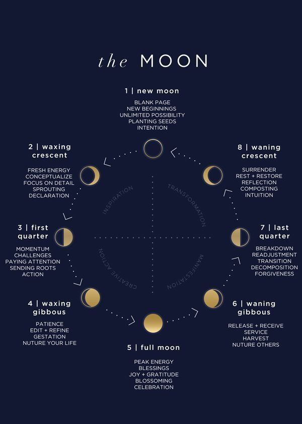 Lunar calendar by decades