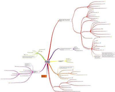 A tener en cuenta cuando hacemos trabajo cooperativo. Mi mapa mental.