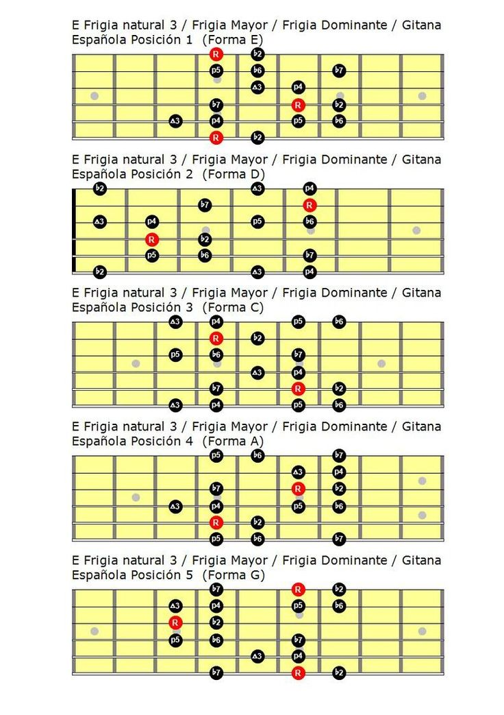 Escalas de guitarra pdf: escala frigia dominante o frigia mayor