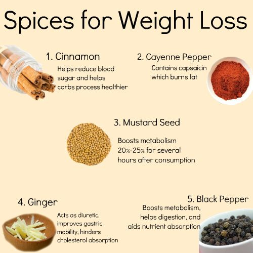 Spices for Weight Loss.  (I sprinkle cinnamon on 1 thing everyday, preferably at breakfast, to help maintain my blood sugar at a consistent level throughout the day.  When my blood sugar drops, I've been known to raid the candy store, only to crash again.  Cinnamon is AMAZING!  No Sugar Cravings for the entire day!)