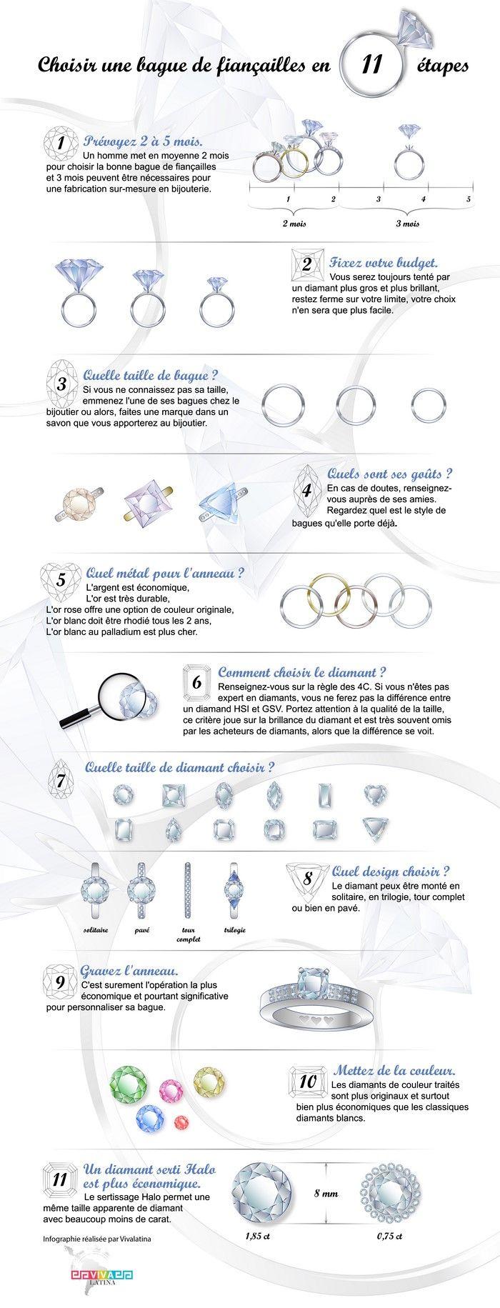 Comment choisir une bague de fiançailles pour femme (Infographie) – Bijouterie Vivalatina